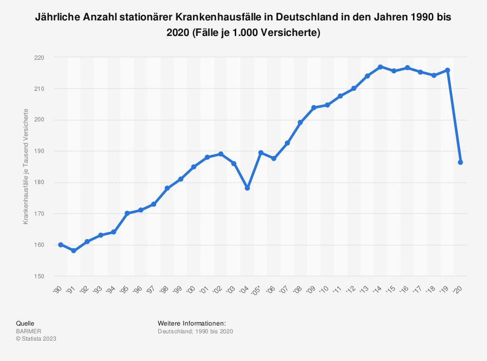 Statistik: Jährliche Anzahl stationärer Krankenhausfälle in Deutschland in den Jahren 1990 bis 2018 (Fälle je 1.000 Versicherte) | Statista