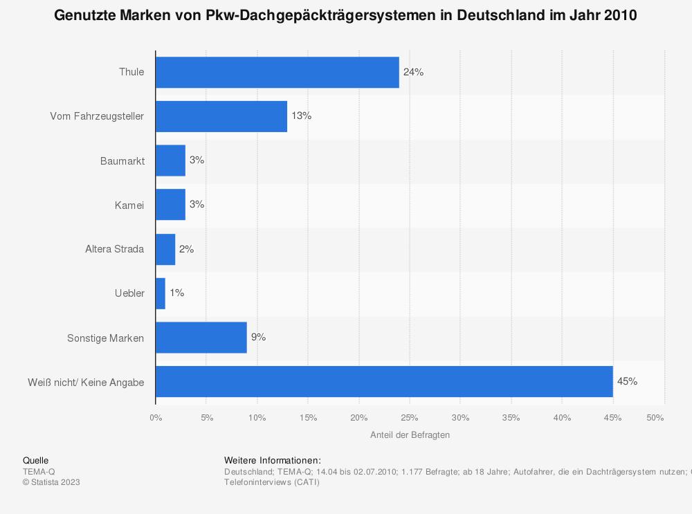 Statistik: Genutzte Marken von Pkw-Dachgepäckträgersystemen in Deutschland im Jahr 2010 | Statista