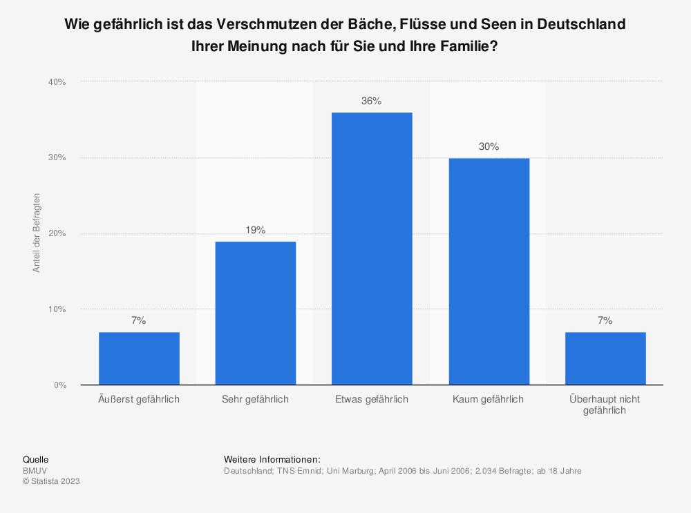 Statistik: Wie gefährlich ist das Verschmutzen der Bäche, Flüsse und Seen in Deutschland Ihrer Meinung nach für Sie und Ihre Familie? | Statista