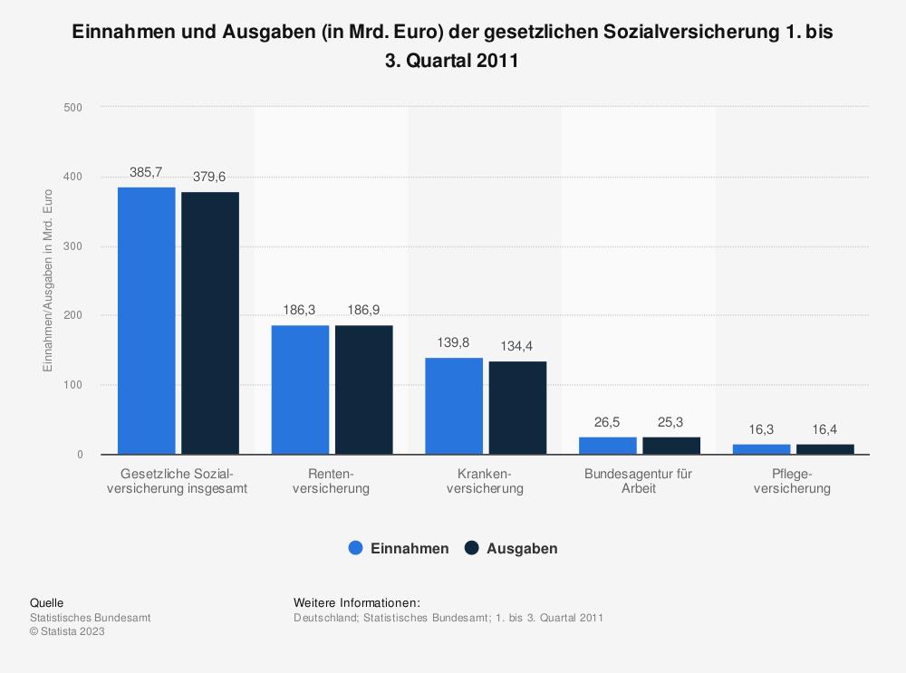 Statistik: Einnahmen und Ausgaben (in Mrd. Euro) der gesetzlichen Sozialversicherung 1. bis 3. Quartal 2011 | Statista