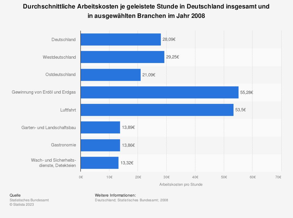 Statistik: Durchschnittliche Arbeitskosten je geleistete Stunde in Deutschland insgesamt und in ausgewählten Branchen im Jahr 2008 | Statista