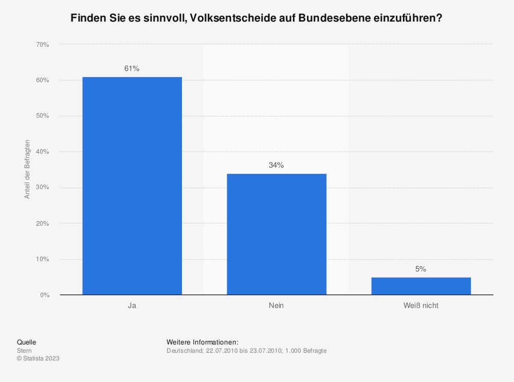 Statistik: Finden Sie es sinnvoll, Volksentscheide auf Bundesebene einzuführen? | Statista