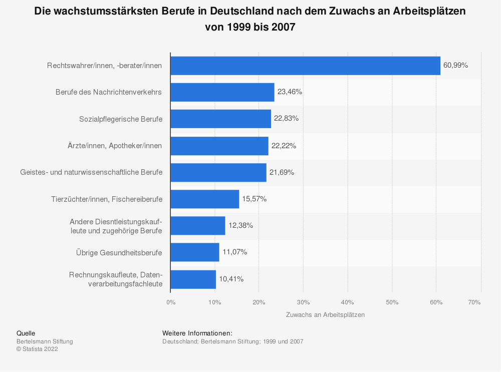 Statistik: Die wachstumsstärksten Berufe in Deutschland nach dem Zuwachs an Arbeitsplätzen von 1999 bis 2007 | Statista