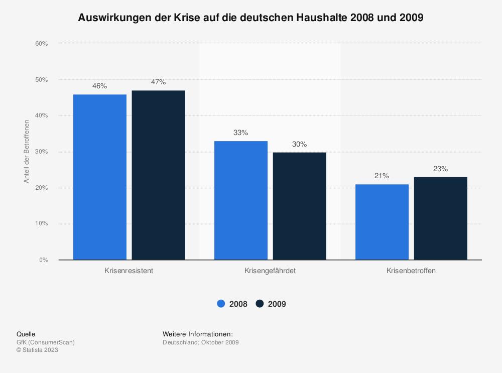 Statistik: Auswirkungen der Krise auf die deutschen Haushalte 2008 und 2009 | Statista