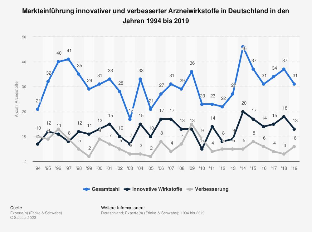 Statistik: Markteinführung innovativer und verbesserter Arzneiwirkstoffe in Deutschland in den Jahren 1994 bis 2018 | Statista