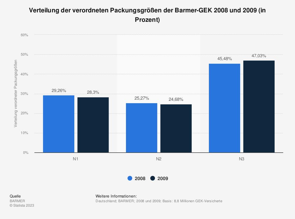 Statistik: Verteilung der verordneten Packungsgrößen der Barmer-GEK 2008 und 2009 (in Prozent)   Statista
