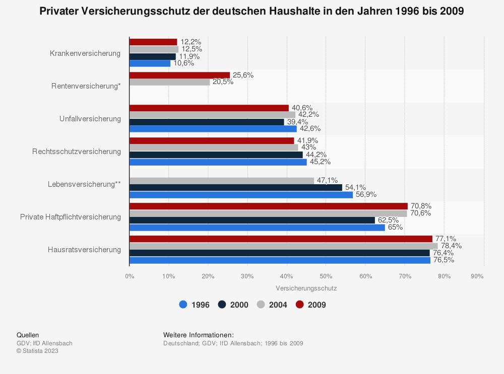 Statistik: Privater Versicherungsschutz der deutschen Haushalte in den Jahren 1996 bis 2009 | Statista