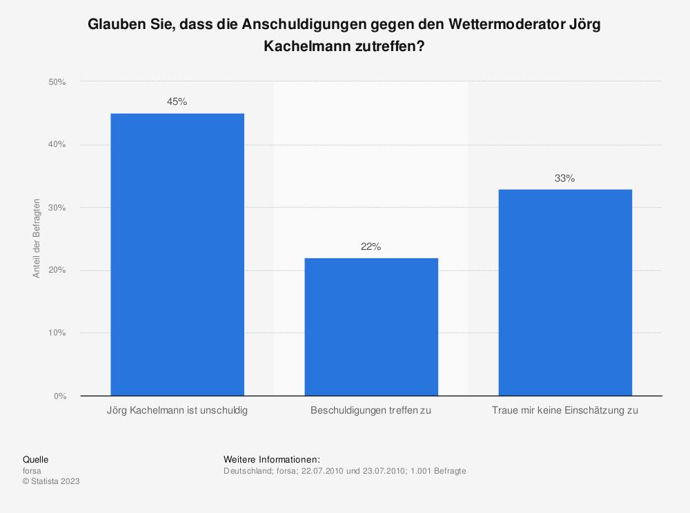 Statistik: Glauben Sie, dass die Anschuldigungen gegen den Wettermoderator Jörg Kachelmann zutreffen?   Statista