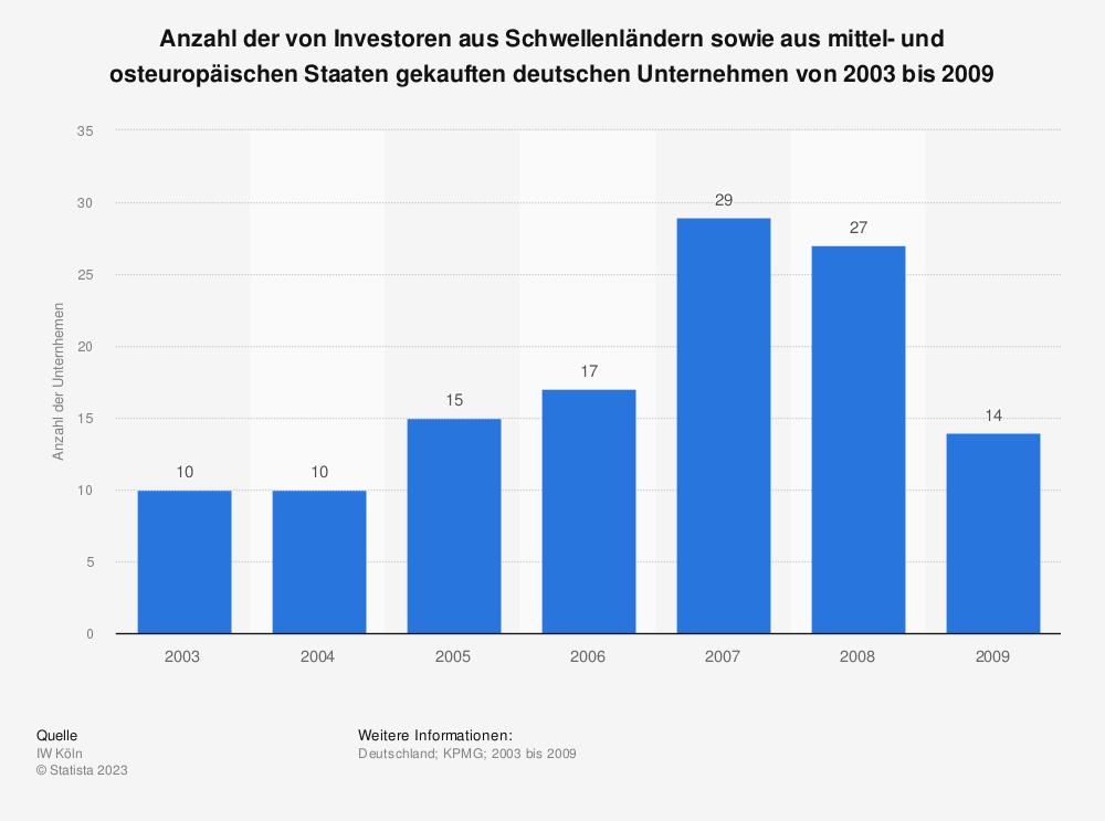 Statistik: Anzahl der von Investoren aus Schwellenländern sowie aus mittel- und osteuropäischen Staaten gekauften deutschen Unternehmen von 2003 bis 2009 | Statista