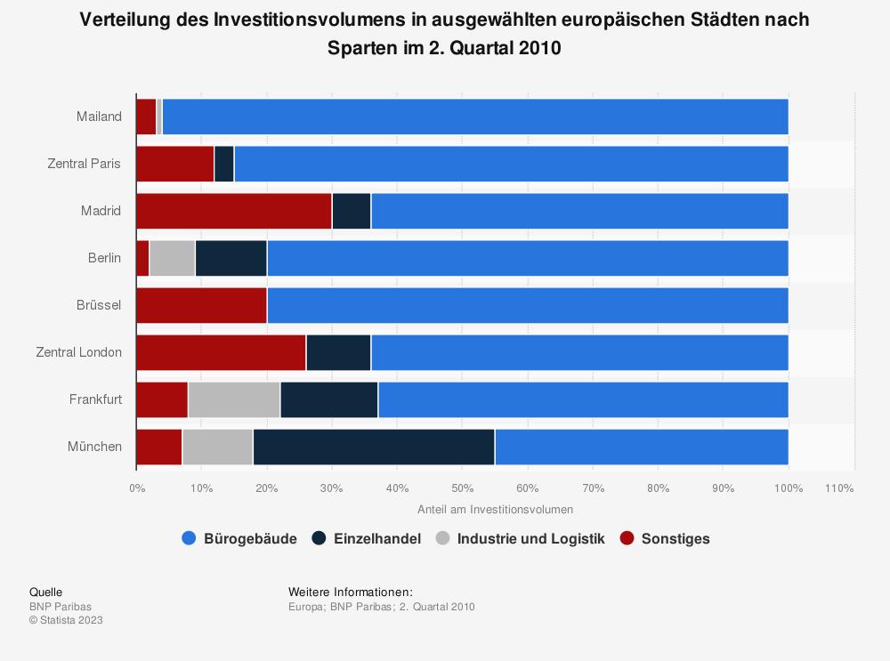 Statistik: Verteilung des Investitionsvolumens in ausgewählten europäischen Städten nach Sparten im 2. Quartal 2010 | Statista