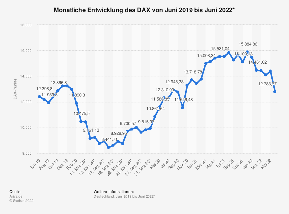 Statistik: Monatliche Entwicklung des DAX von März 2017 bis März 2018* | Statista