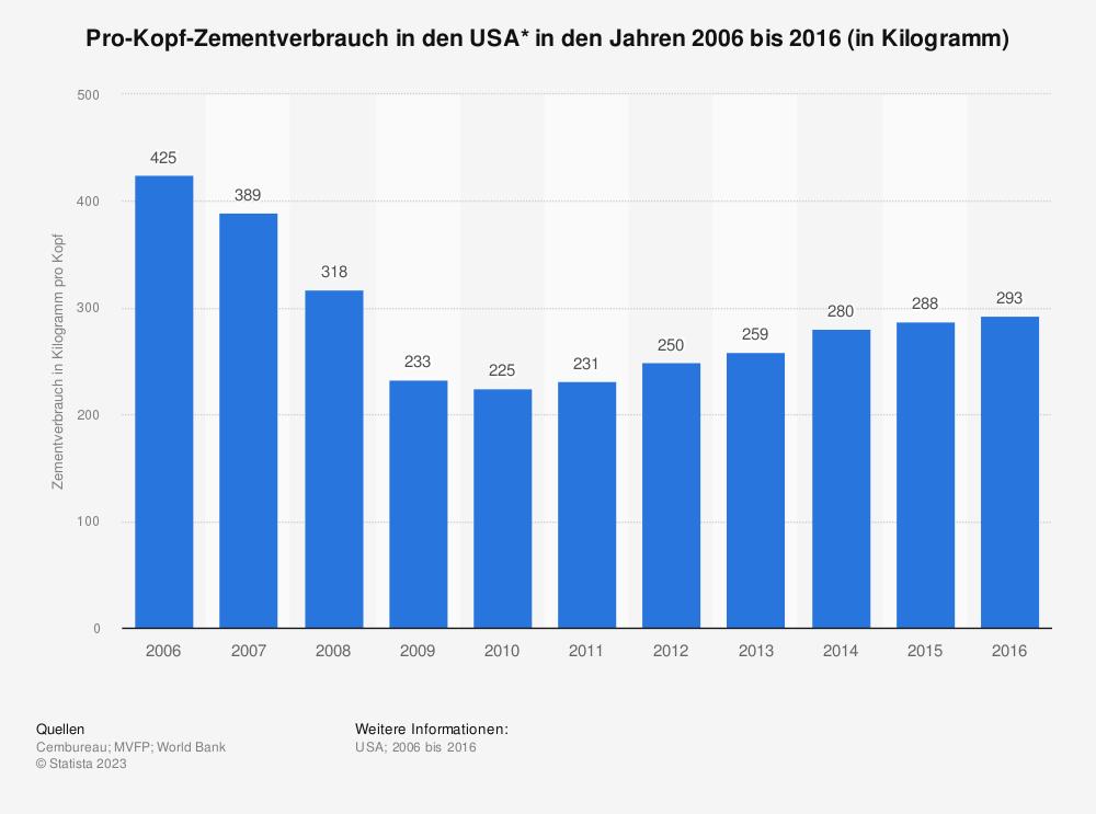 Statistik: Pro-Kopf-Zementverbrauch in den USA* in den Jahren 2006 bis 2016 (in Kilogramm) | Statista