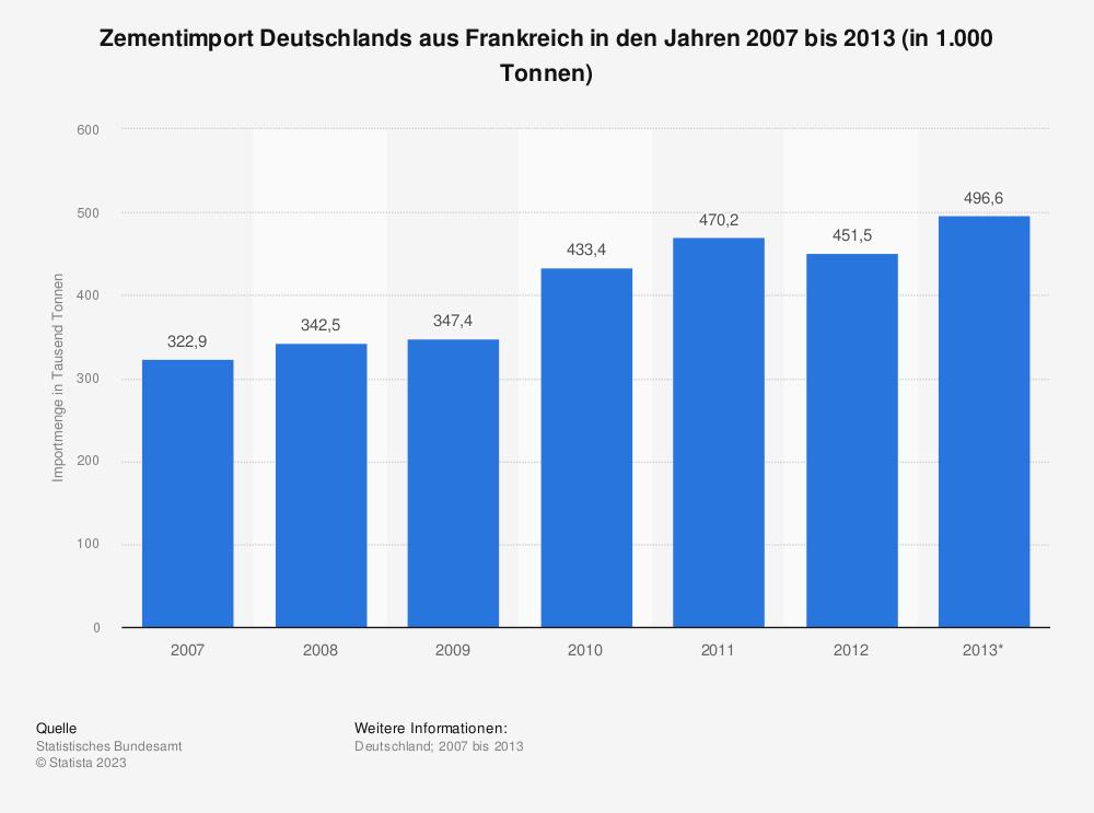 Statistik: Zementimport Deutschlands aus Frankreich in den Jahren 2007 bis 2013 (in 1.000 Tonnen) | Statista