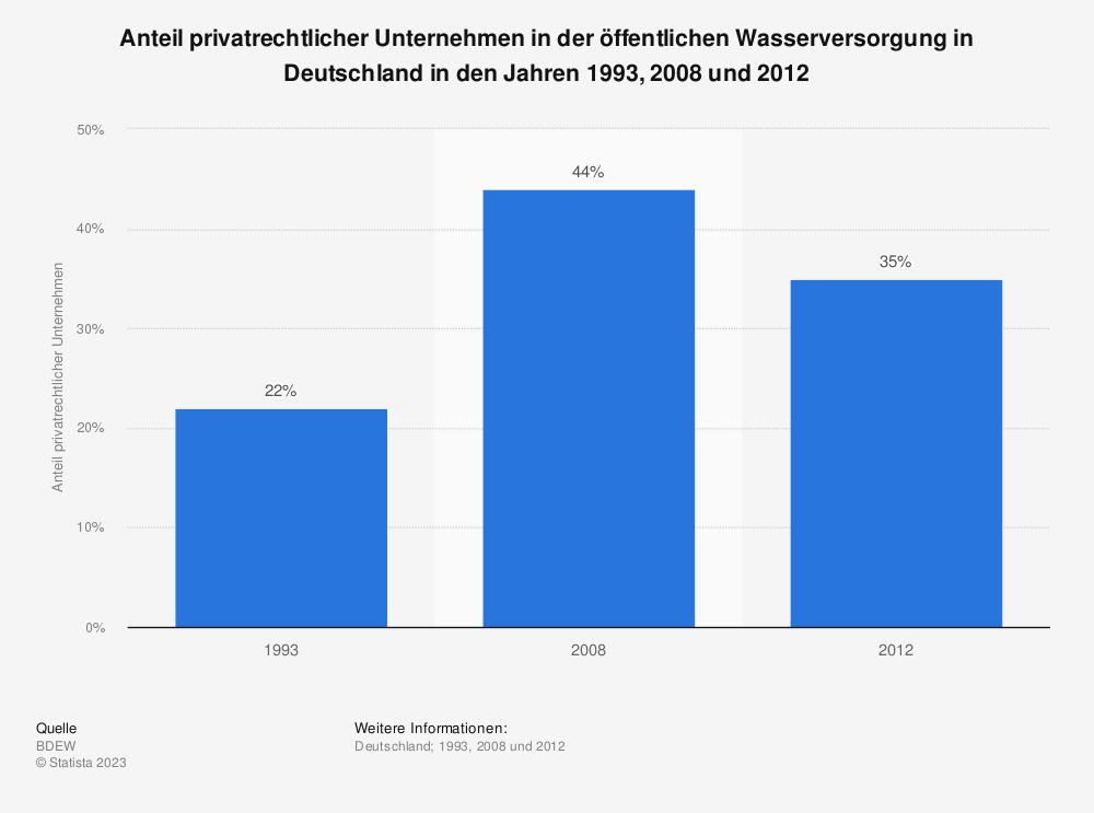 Statistik: Anteil privatrechtlicher Unternehmen in der öffentlichen Wasserversorgung in Deutschland in den Jahren 1993, 2008 und 2012 | Statista