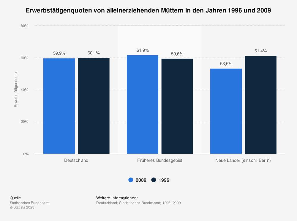 Statistik: Erwerbstätigenquoten von alleinerziehenden Müttern in den Jahren 1996 und 2009 | Statista
