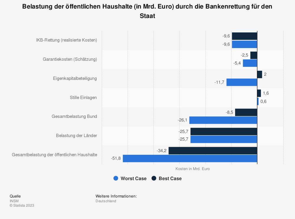 Statistik: Belastung der öffentlichen Haushalte (in Mrd. Euro) durch die Bankenrettung für den Staat | Statista