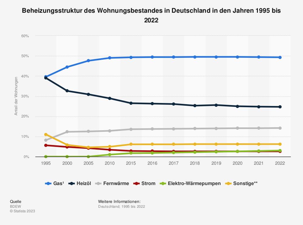 Statistik: Beheizungsstruktur des Wohnungsbestandes in Deutschland in den Jahren 1995 bis 2016 | Statista