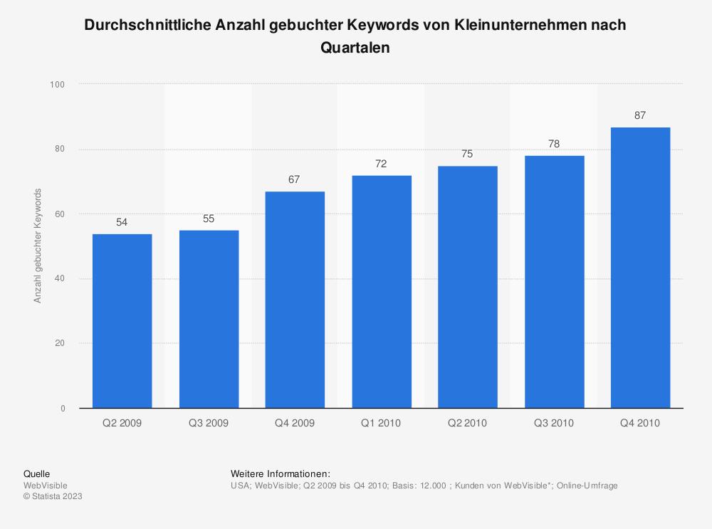 Statistik: Durchschnittliche Anzahl gebuchter Keywords von Kleinunternehmen nach Quartalen | Statista