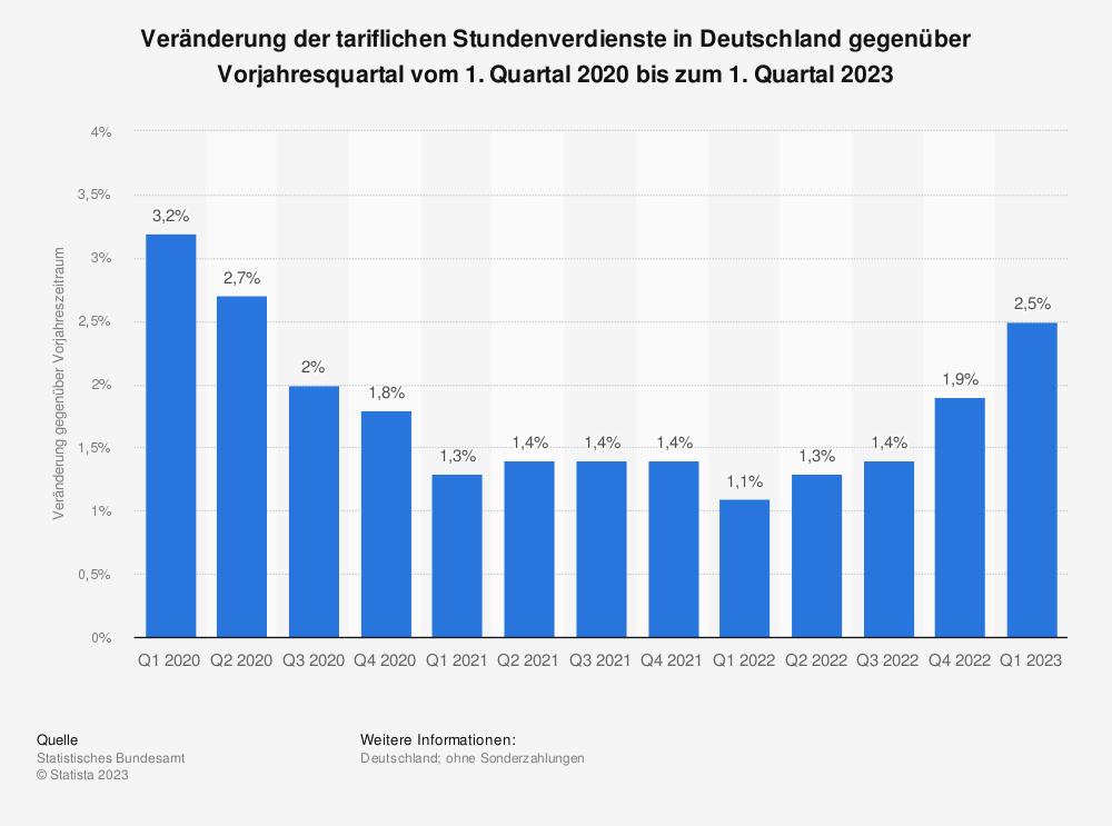 Statistik: Veränderung der tariflichen Stundenverdienste in Deutschland gegenüber Vorjahresquartal vom 4. Quartal 2017 bis zum 4. Quartal 2020 | Statista