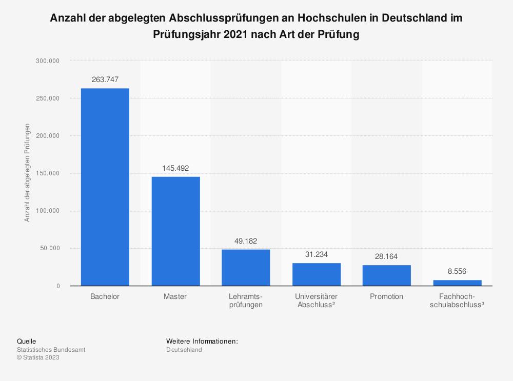 Statistik: Anzahl der abgelegten Abschlussprüfungen an Hochschulen in Deutschland im Jahr 2015 nach Art der Prüfung | Statista