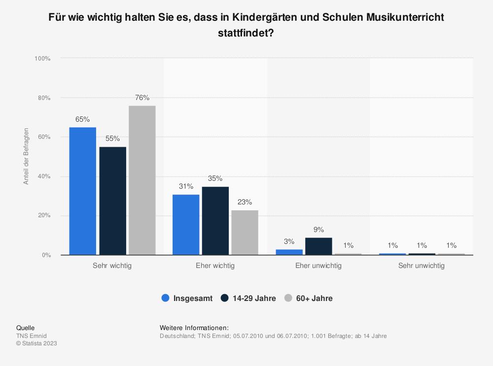 Statistik: Für wie wichtig halten Sie es, dass in Kindergärten und Schulen Musikunterricht stattfindet? | Statista