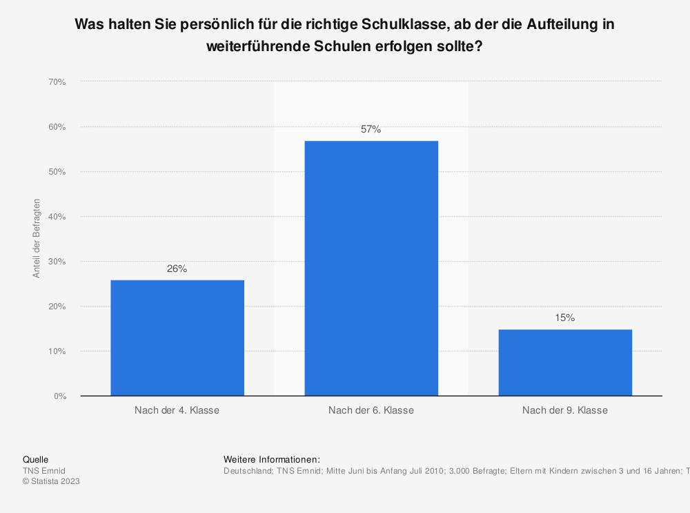 Statistik: Was halten Sie persönlich für die richtige Schulklasse, ab der die Aufteilung in weiterführende Schulen erfolgen sollte? | Statista