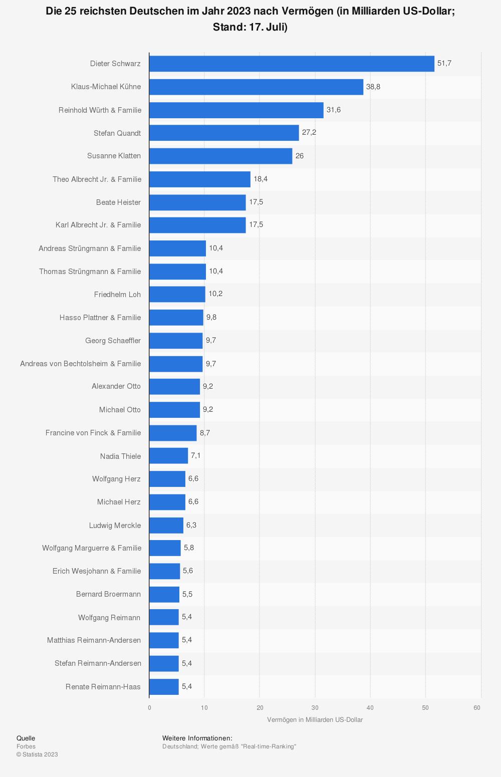 Statistik: Die 25 reichsten Deutschen im Jahr 2019 (Stand: Dezember 2019) nach Vermögen (in Milliarden US-Dollar) | Statista
