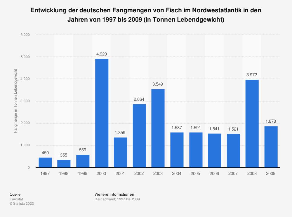 Statistik: Entwicklung der deutschen Fangmengen von Fisch im Nordwestatlantik in den Jahren von 1997 bis 2009 (in Tonnen Lebendgewicht) | Statista