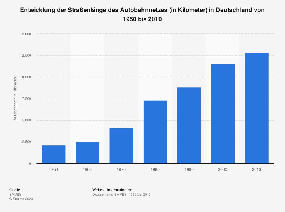 Statistik: Entwicklung der Straßenlänge des Autobahnnetzes (in Kilometer) in Deutschland von 1950 bis 2010 | Statista
