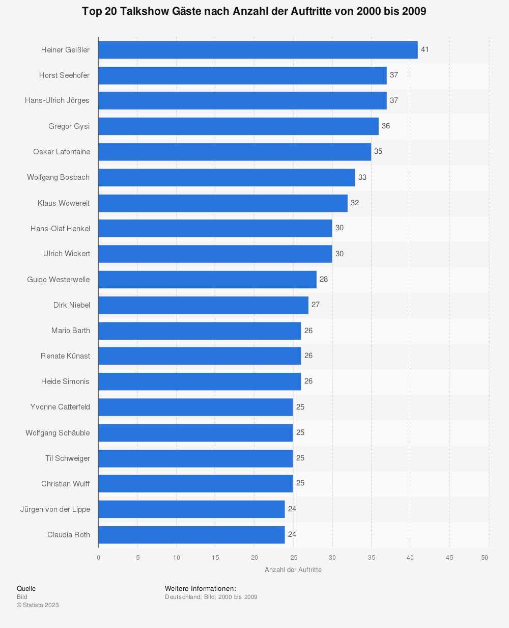Statistik: Top 20 Talkshow Gäste nach Anzahl der Auftritte von 2000 bis 2009 | Statista