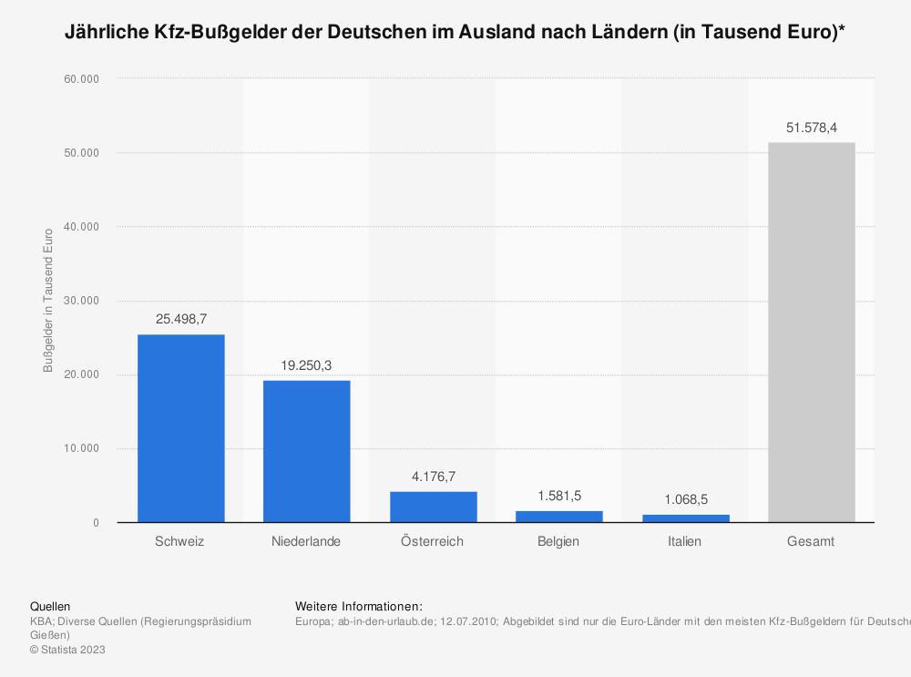 Statistik: Jährliche Kfz-Bußgelder der Deutschen im Ausland nach Ländern (in Tausend Euro)*   Statista