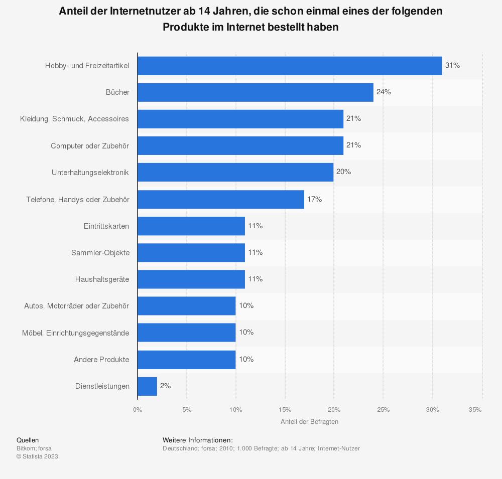 Statistik: Anteil der Internetnutzer ab 14 Jahren, die schon einmal eines der folgenden Produkte im Internet bestellt haben | Statista