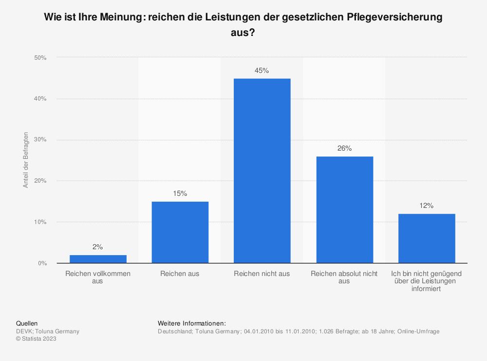 Statistik: Wie ist Ihre Meinung: reichen die Leistungen der gesetzlichen Pflegeversicherung aus? | Statista