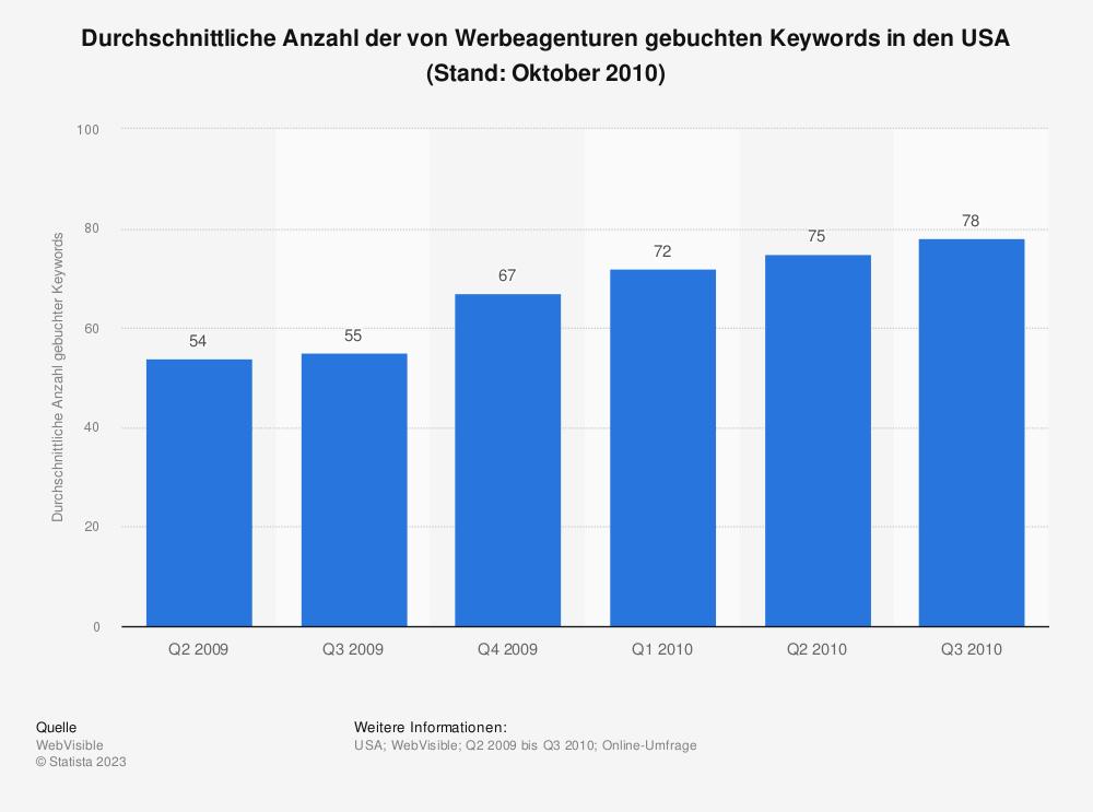 Statistik: Durchschnittliche Anzahl der von Werbeagenturen gebuchten Keywords in den USA (Stand: Oktober 2010) | Statista