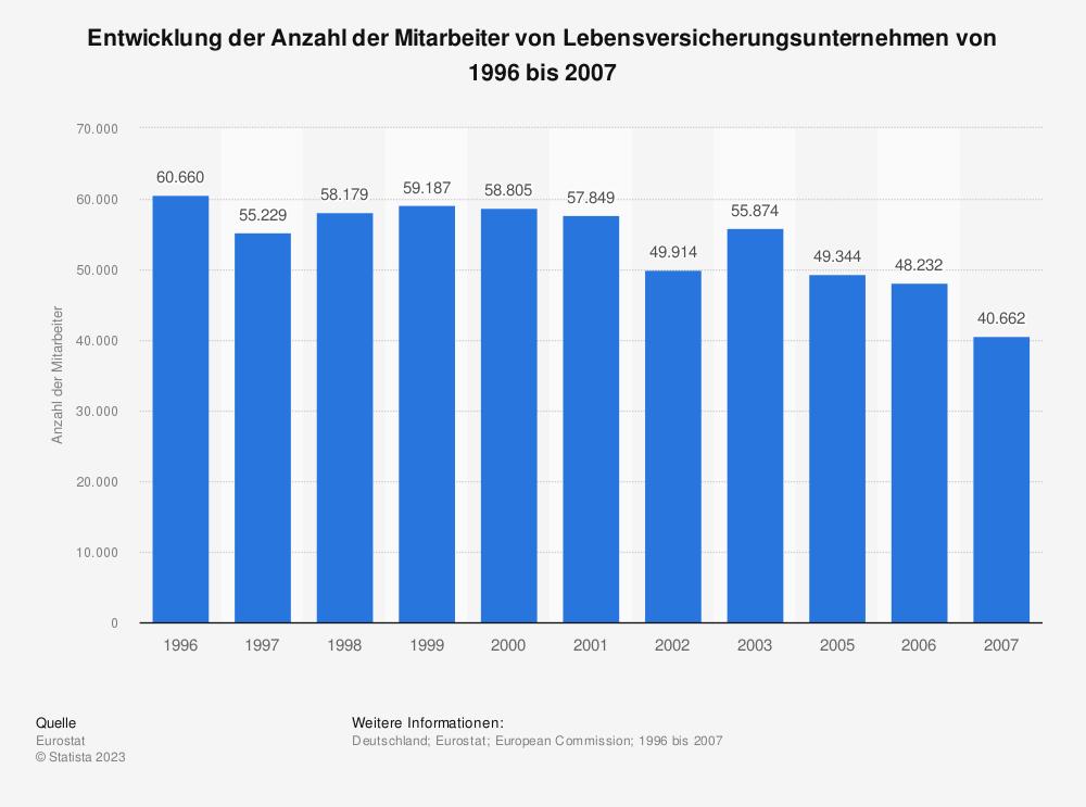 Statistik: Entwicklung der Anzahl der Mitarbeiter von Lebensversicherungsunternehmen von 1996 bis 2007 | Statista