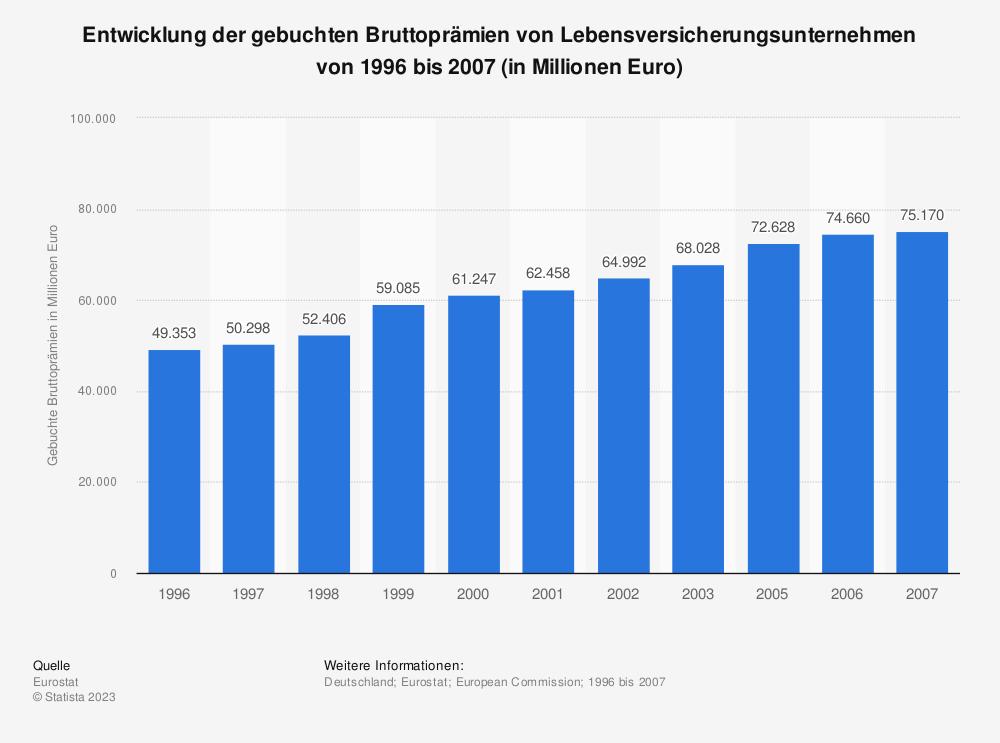 Statistik: Entwicklung der gebuchten Bruttoprämien von Lebensversicherungsunternehmen von 1996 bis 2007 (in Millionen Euro) | Statista
