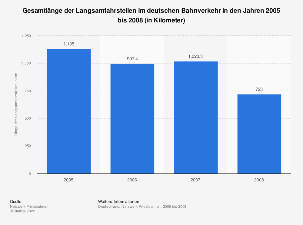 Statistik: Gesamtlänge der Langsamfahrstellen im deutschen Bahnverkehr in den Jahren 2005 bis 2008 (in Kilometer) | Statista