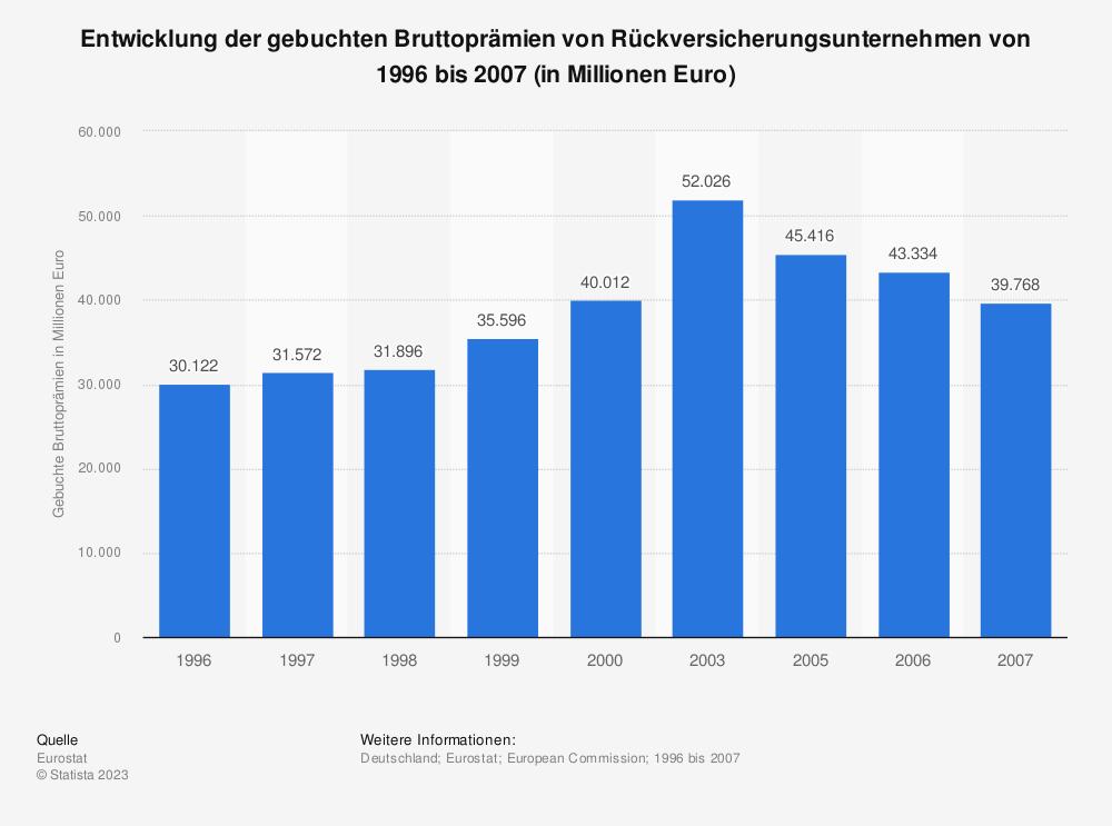 Statistik: Entwicklung der gebuchten Bruttoprämien von Rückversicherungsunternehmen von 1996 bis 2007 (in Millionen Euro) | Statista
