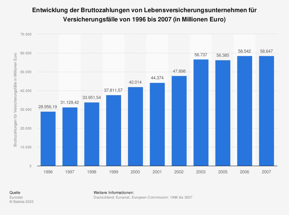 Statistik: Entwicklung der Bruttozahlungen von Lebensversicherungsunternehmen für Versicherungsfälle von 1996 bis 2007 (in Millionen Euro) | Statista
