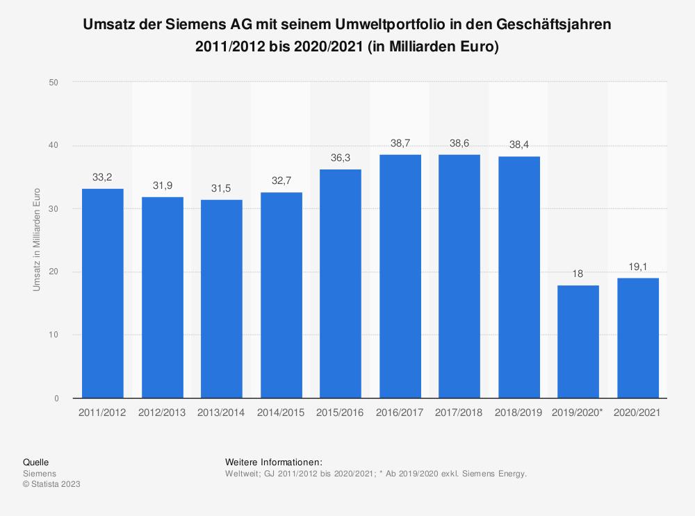 Statistik: Umsatz der Siemens AG mit seinem Umweltportfolio in den Geschäftsjahren 2010/2011 bis 2018/2019 (in Milliarden Euro) | Statista
