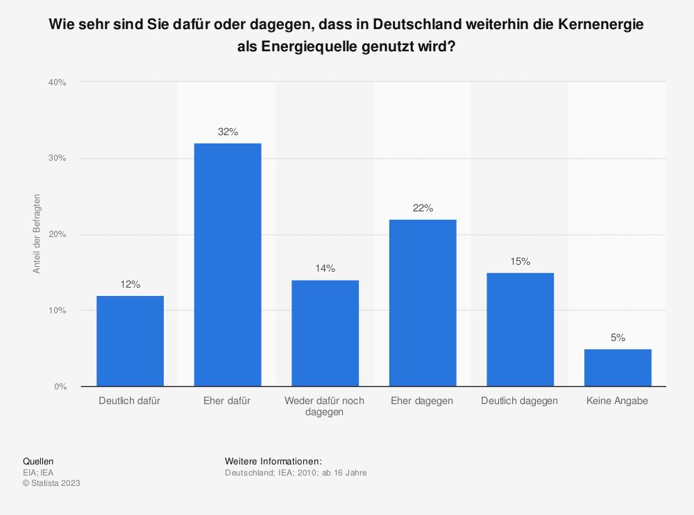 Statistik: Wie sehr sind Sie dafür oder dagegen, dass in Deutschland weiterhin die Kernenergie als Energiequelle genutzt wird? | Statista