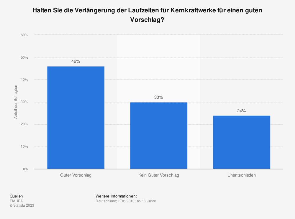 Statistik: Halten Sie die Verlängerung der Laufzeiten für Kernkraftwerke für einen guten Vorschlag? | Statista