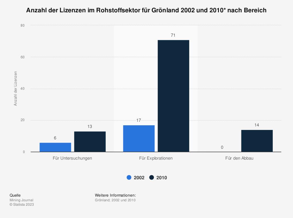Statistik: Anzahl der Lizenzen im Rohstoffsektor für Grönland 2002 und 2010* nach Bereich  | Statista