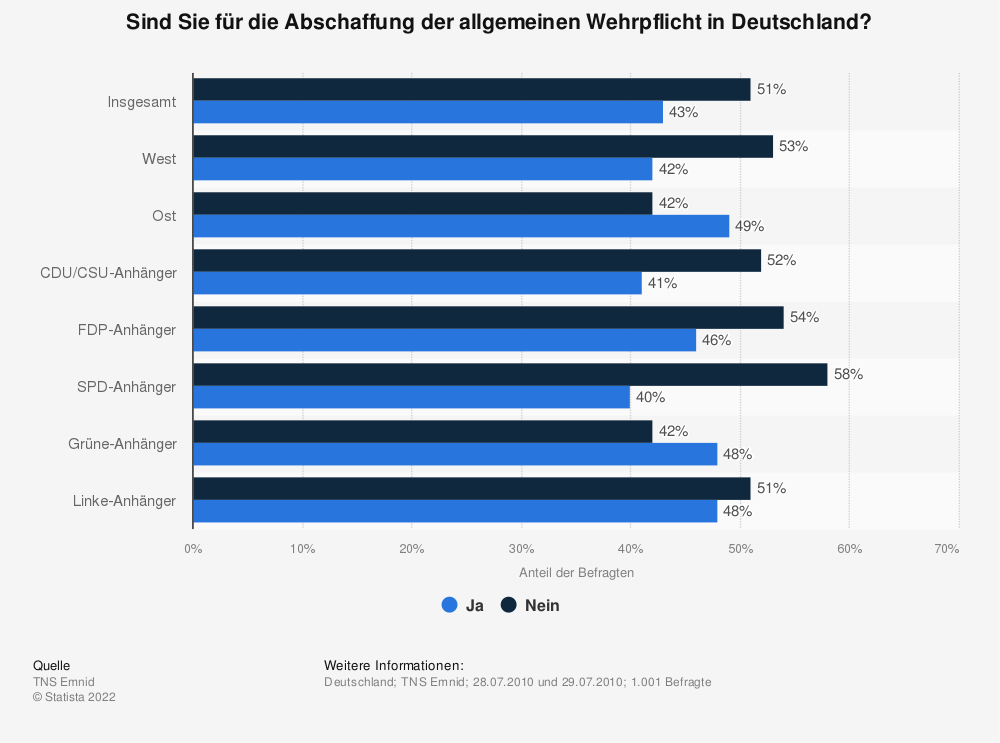 Statistik: Sind Sie für die Abschaffung der allgemeinen Wehrpflicht in Deutschland? | Statista