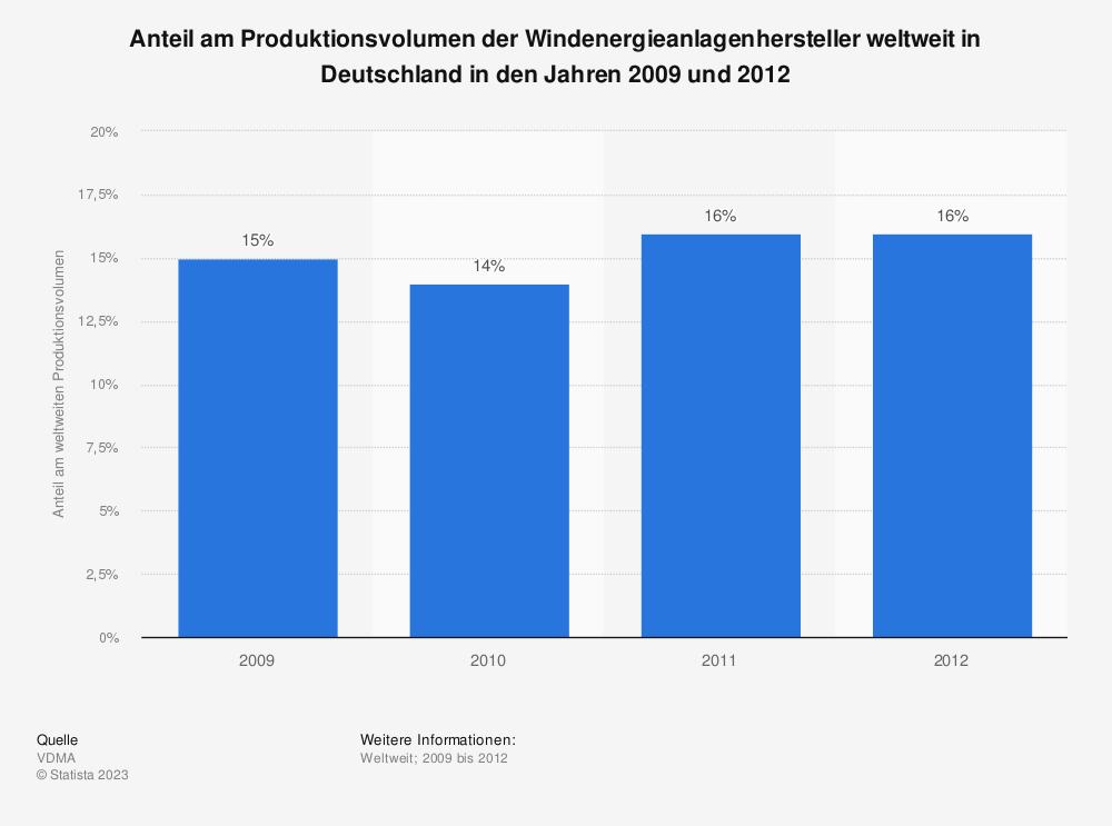 Statistik: Anteil am Produktionsvolumen der Windenergieanlagenhersteller weltweit in Deutschland in den Jahren 2009 und 2012 | Statista