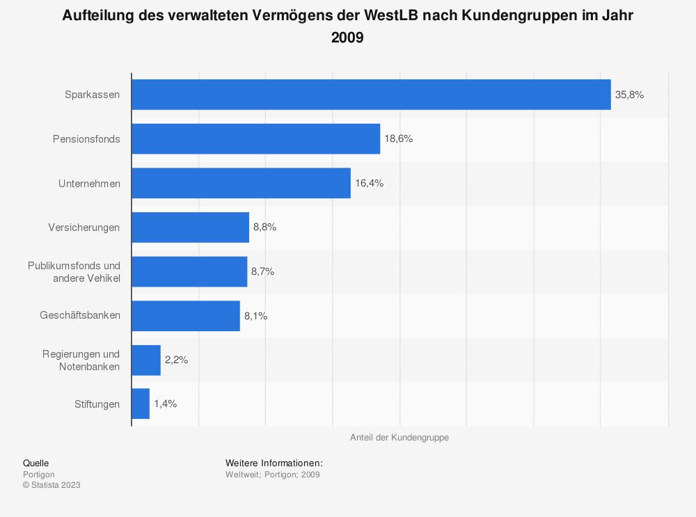 Statistik: Aufteilung des verwalteten Vermögens der WestLB nach Kundengruppen im Jahr 2009 | Statista