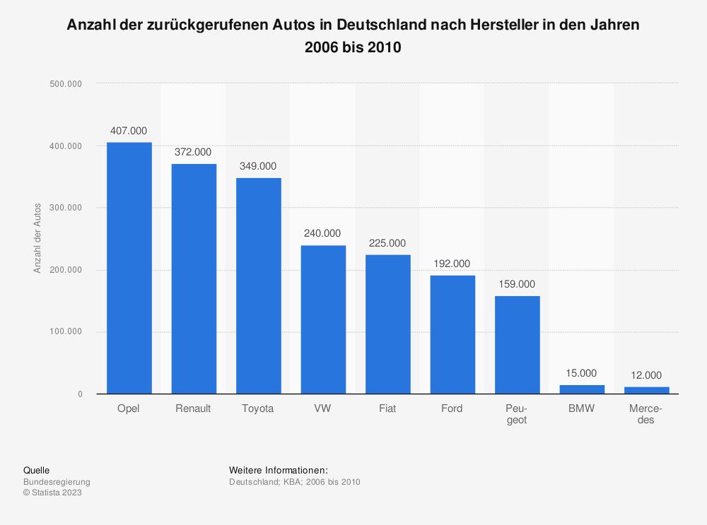 Statistik: Anzahl der zurückgerufenen Autos in Deutschland nach Hersteller in den Jahren 2006 bis 2010 | Statista