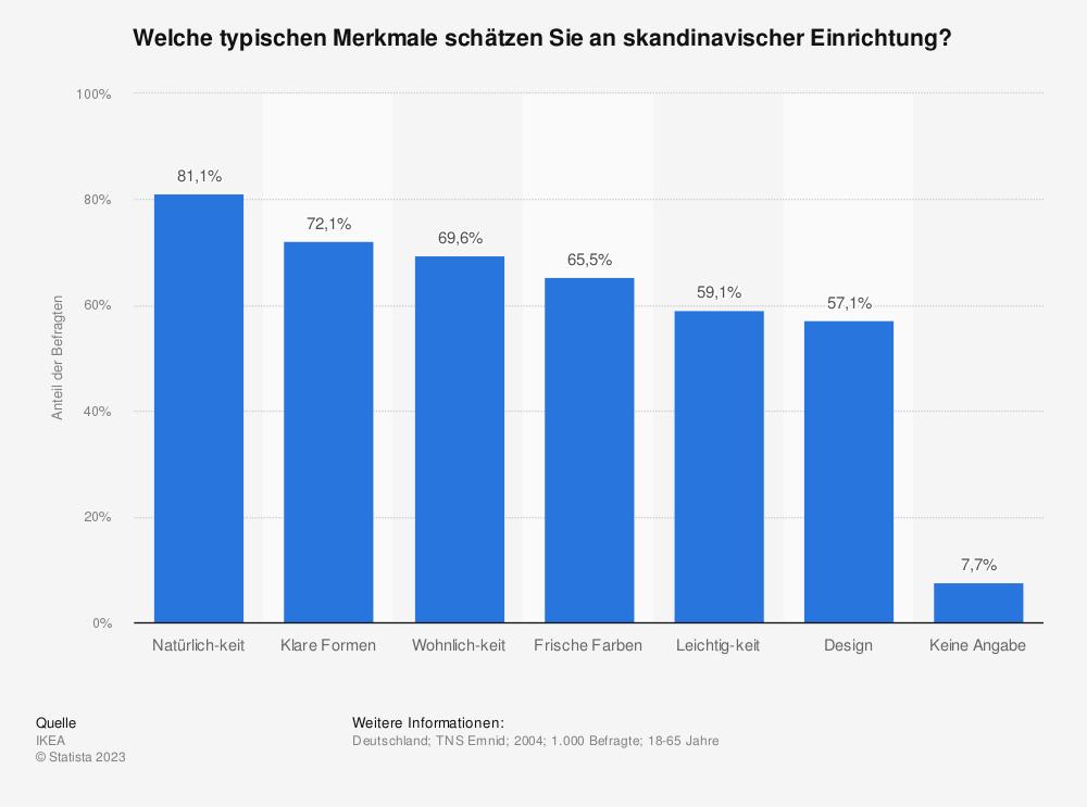 Statistik: Welche typischen Merkmale schätzen Sie an skandinavischer Einrichtung? | Statista