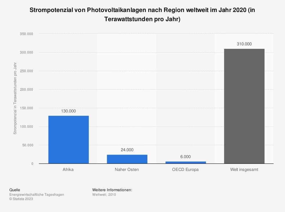 Statistik: Strompotenzial von Photovoltaikanlagen nach Region weltweit im Jahr 2020 (in Terawattstunden pro Jahr) | Statista