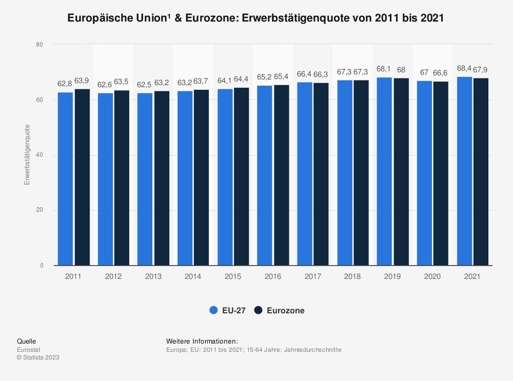 Statistik: Europäische Union & Euro-Zone: Erwerbstätigenquote von 2008 bis 2018 | Statista